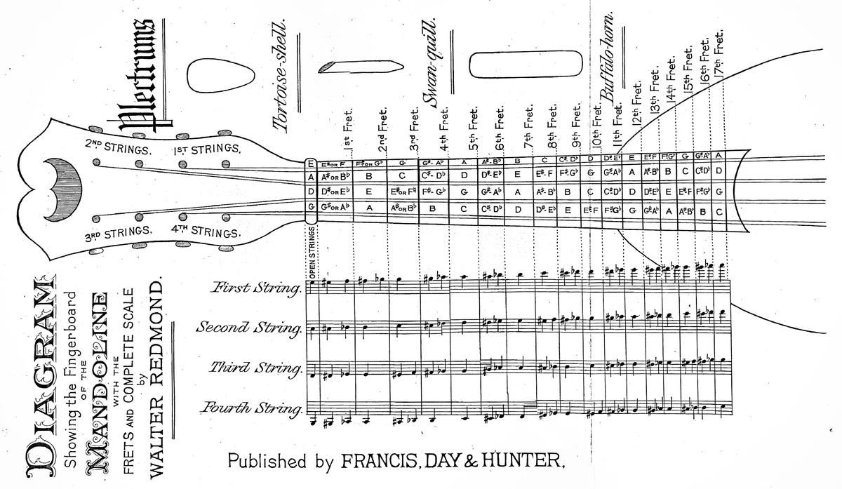 Francis & Day's Mandoline Tutor Walter Redmond