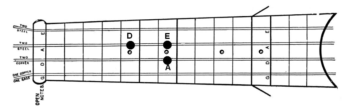 Mandoline lernen - Grundtöne Lage