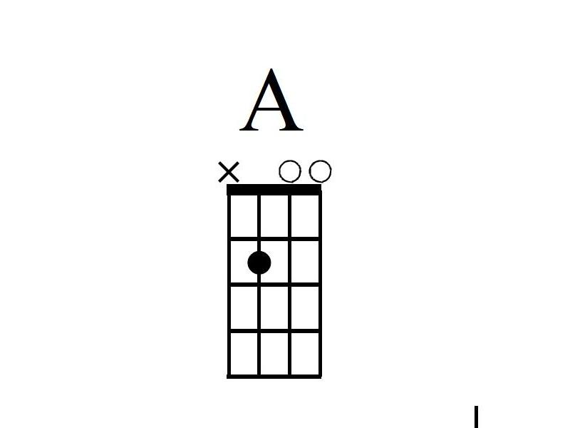 Mandoline lernen A-Dur Akkord Griffbild