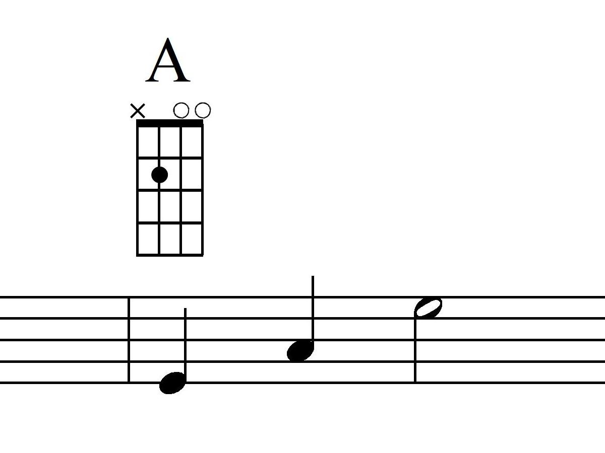 Mandoline lernen A-Dur Akkord Takt