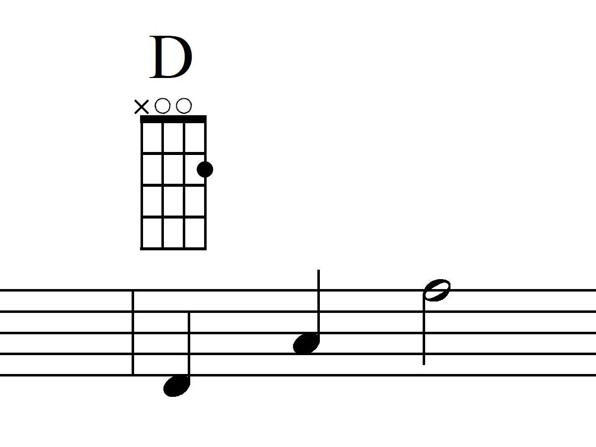 Mandoline lernen G-Dur Akkord Takt